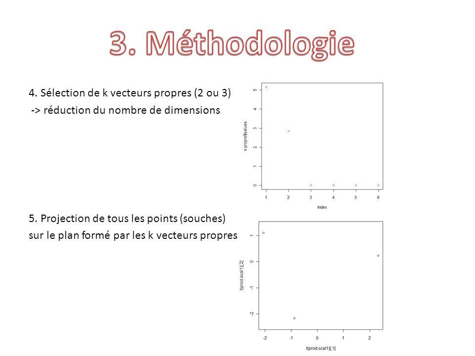 4.Sélection de k vecteurs propres (2 ou 3) -> réduction du nombre de dimensions 5.