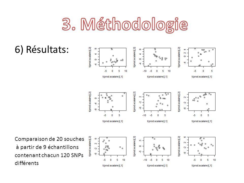 6) Résultats: Comparaison de 20 souches à partir de 9 échantillons contenant chacun 120 SNPs différents