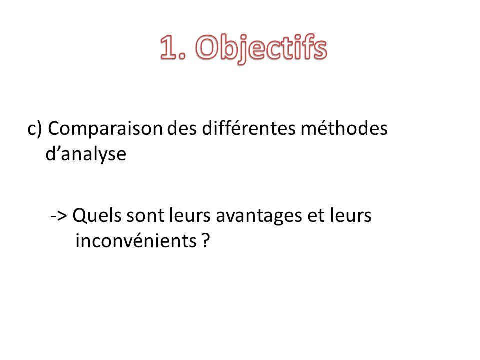 c) Comparaison des différentes méthodes danalyse -> Quels sont leurs avantages et leurs inconvénients