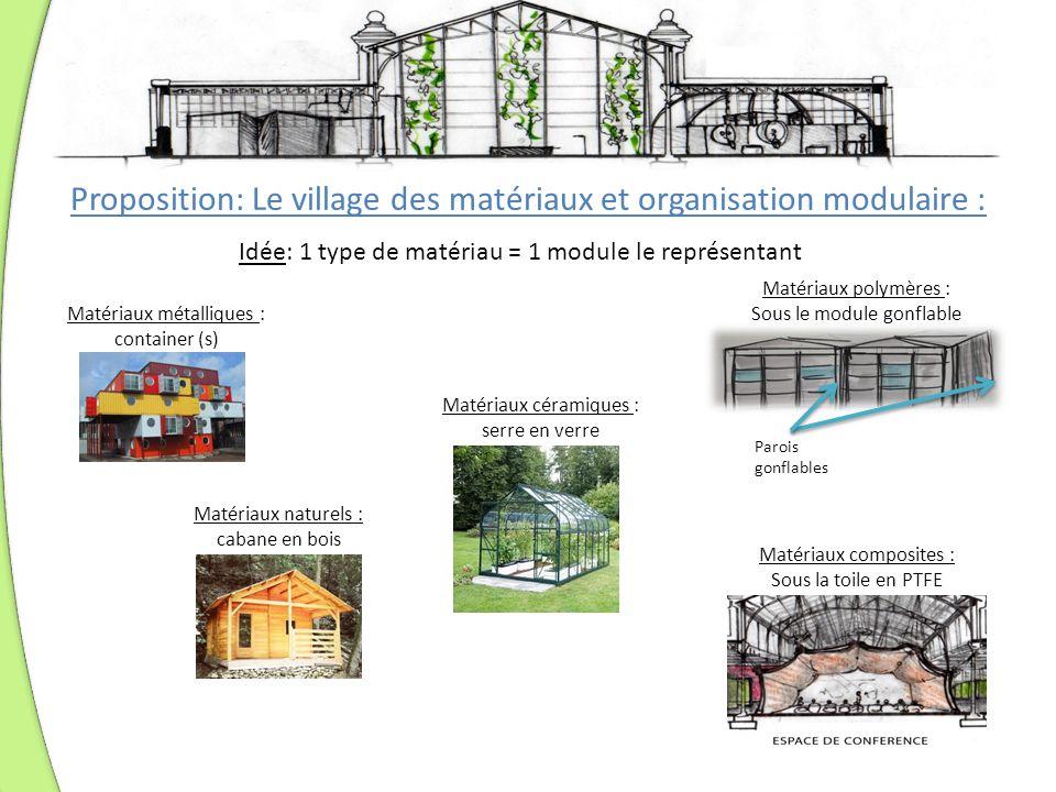 Proposition: Le village des matériaux et organisation modulaire : Matériaux métalliques : container (s) Matériaux naturels : cabane en bois Idée: 1 ty