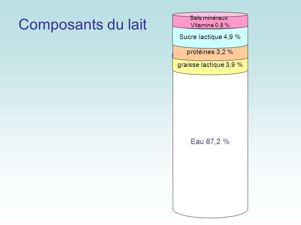 Sortes de lait Lait partiellement écrémé Nettoyer Pasteuriser ou UHT Homogénéiser Réfrigérer moins de 3,5 g et plus de 0,5 g MG pour 100 g Lait maigreNettoyer Pasteuriser ou UHT Homogénéiser Réfrigérer moins de 0,5 % MG pour 100 g
