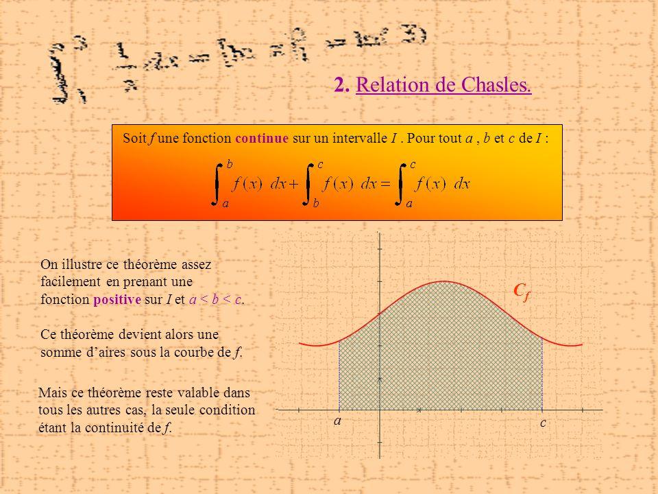 2. Relation de Chasles. On illustre ce théorème assez facilement en prenant une fonction positive sur I et a < b < c. Ce théorème devient alors une so