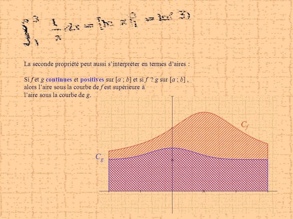 CfCf CgCg La seconde propriété peut aussi sinterpréter en termes daires : Si f et g continues et positives sur [a ; b] et si f g sur [a ; b], alors la