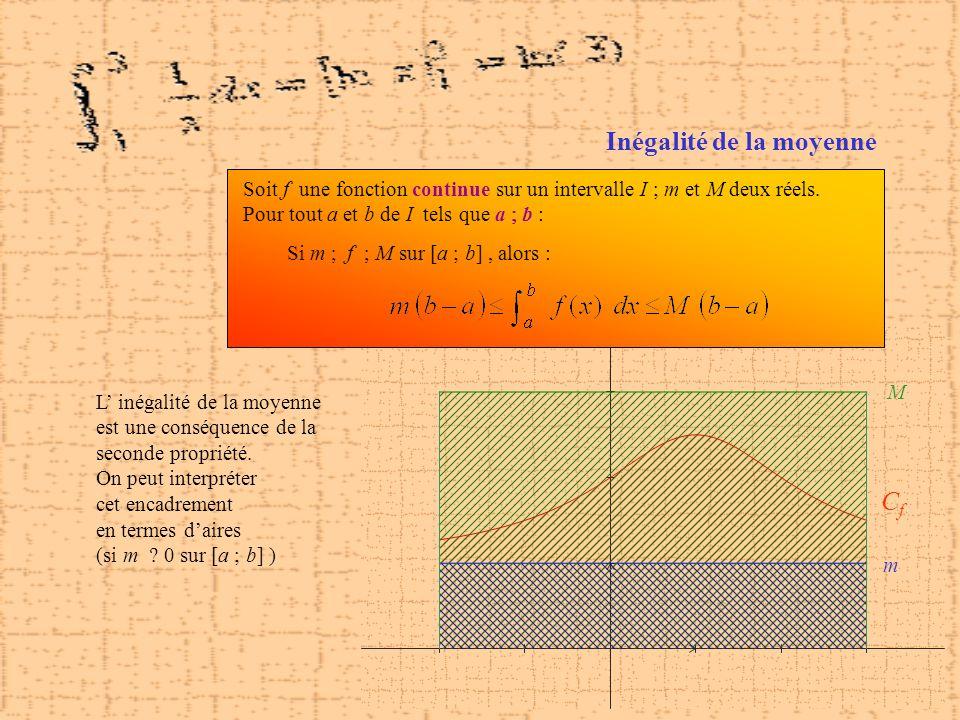 CfCf m M Inégalité de la moyenne Soit f une fonction continue sur un intervalle I ; m et M deux réels. Pour tout a et b de I tels que a b : Si m f M s