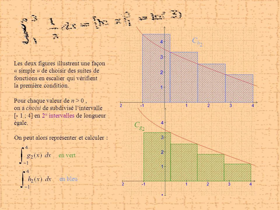Ch2Ch2 Cg2Cg2 Les deux figures illustrent une façon « simple » de choisir des suites de fonctions en escalier qui vérifient la première condition. Pou