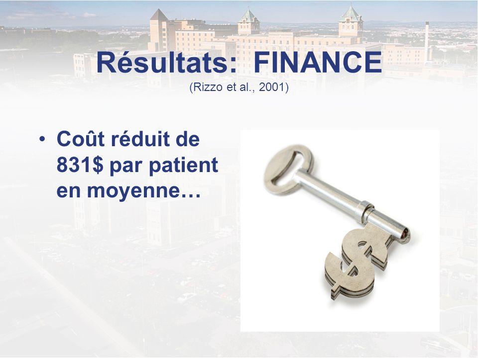 Résultats: FINANCE (Rizzo et al., 2001) Coût réduit de 831$ par patient en moyenne…