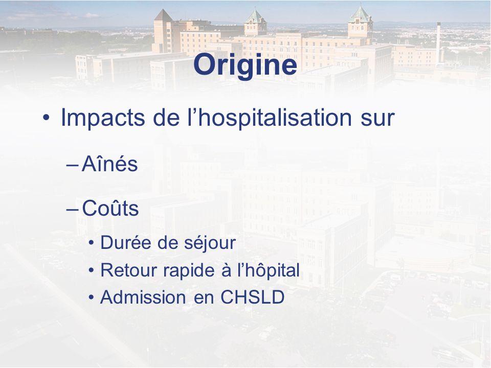 Origine Impacts de lhospitalisation sur –Aînés –Coûts Durée de séjour Retour rapide à lhôpital Admission en CHSLD