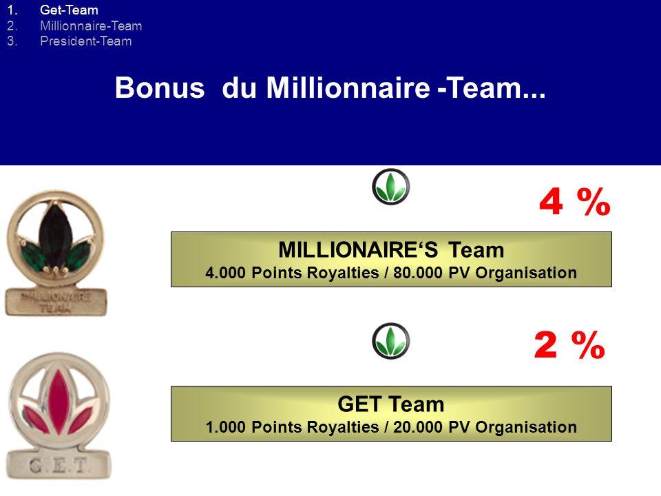 Comment devenir GET-TEAM? 1 ère ligne VOUS Comment devenir Millionnaire- Team? 80.000 PV Durant 3 mois consécutifs !!!! 5 % Royalties 3 ème ligne 2 èm