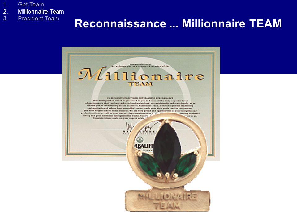 GET Team 1.000 Points Royalties / 20.000 PV Organisation 2 % Bonus du Millionnaire -Team... MILLIONAIRES Team 4.000 Points Royalties / 80.000 PV Organ
