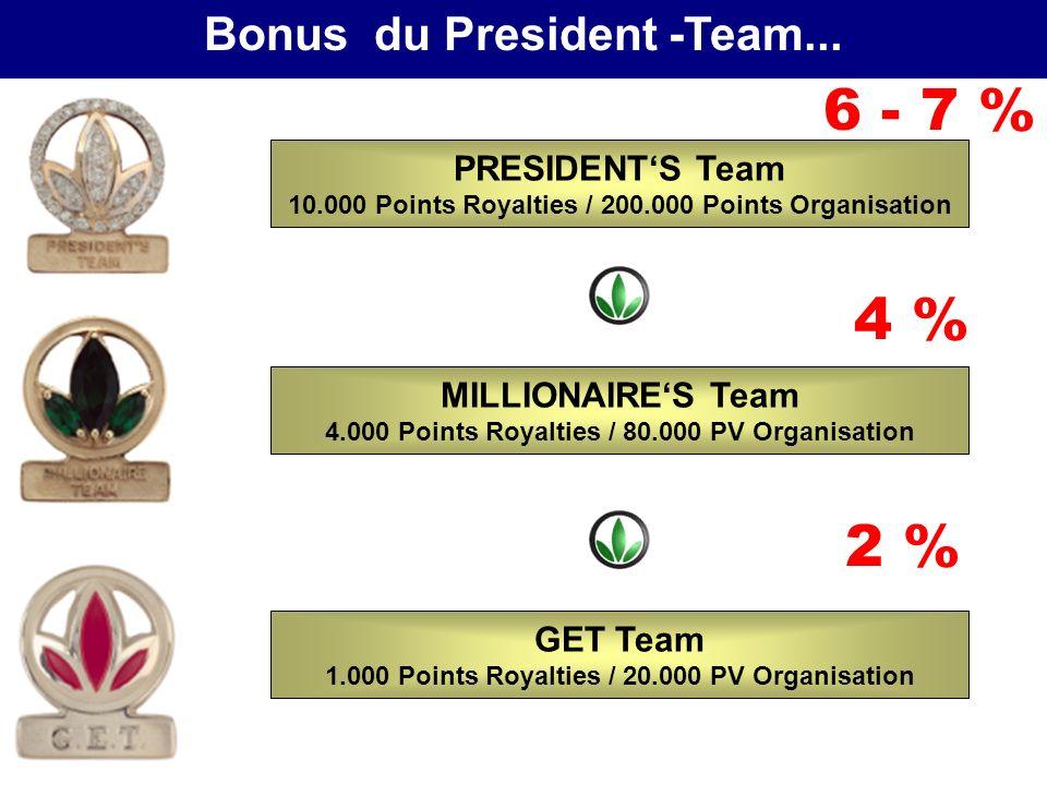 Comment devenir GET-TEAM? 1 ère ligne VOUS Comment devenir President - Team? Durant 3 mois consécutifs !!!! 3 ème ligne 2 ème ligne 200.000 PV5 % Roya
