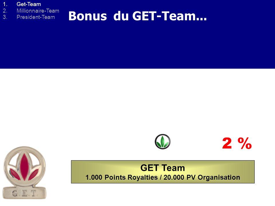 Comment devenir GET-TEAM? 1 ère ligne 2 ème ligne 3 ème ligne VOUS 5 % Royalties 2 % de Bonus supplémentaires... + 2%