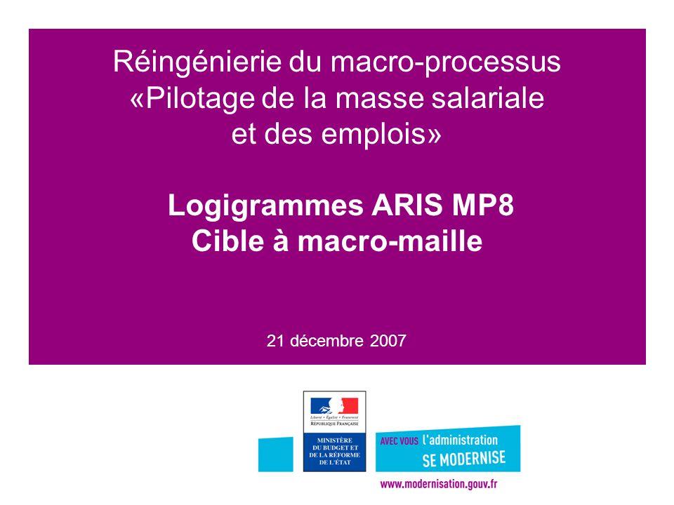 1 Réingénierie du macro-processus «Pilotage de la masse salariale et des emplois» Logigrammes ARIS MP8 Cible à macro-maille 21 décembre 2007
