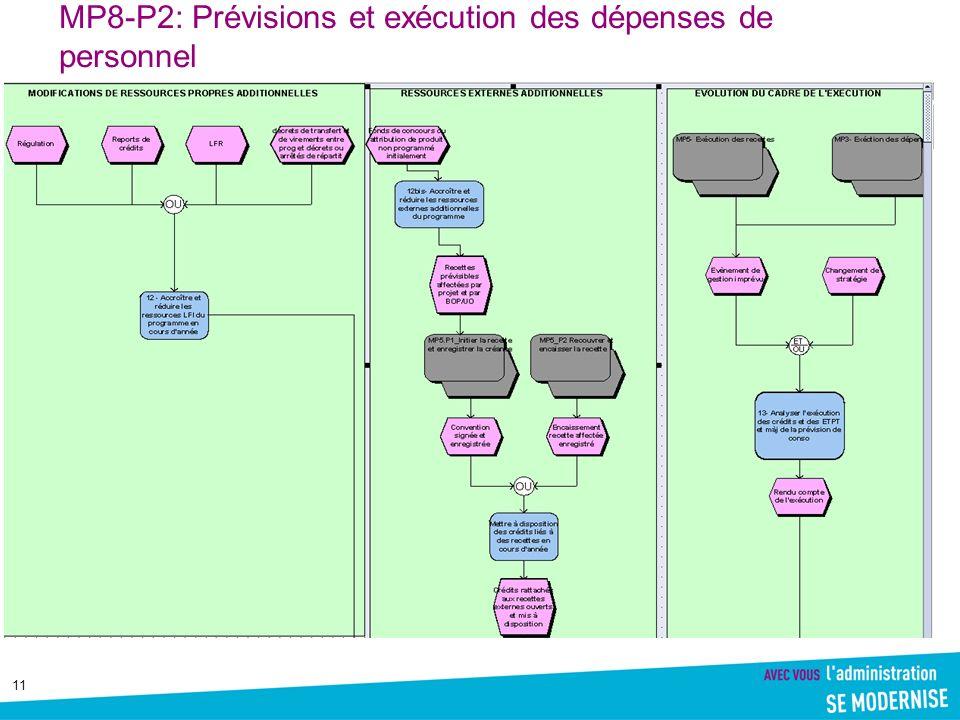 11 MP8-P2: Prévisions et exécution des dépenses de personnel