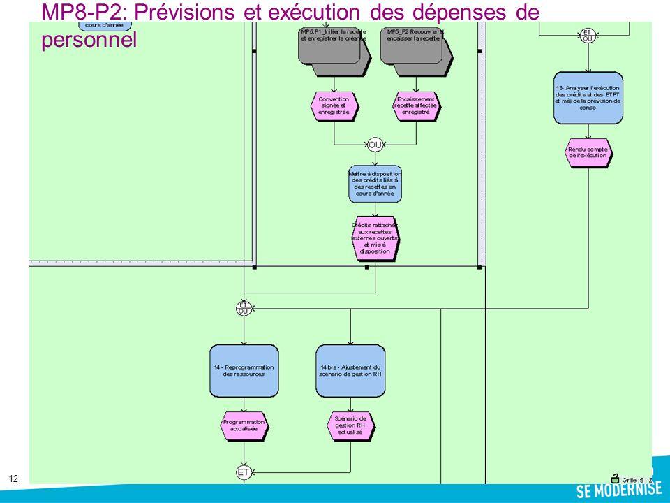 12 MP8-P2: Prévisions et exécution des dépenses de personnel