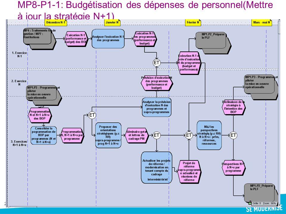 2 MP8-P1-1: Budgétisation des dépenses de personnel(Mettre à jour la stratégie N+1)