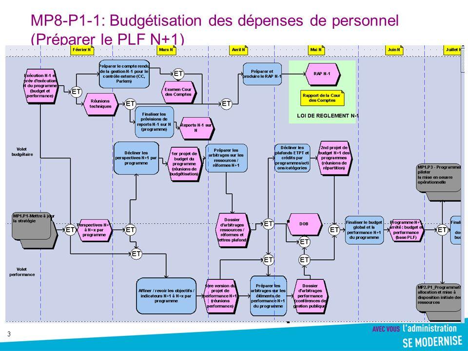 3 MP8-P1-1: Budgétisation des dépenses de personnel (Préparer le PLF N+1)