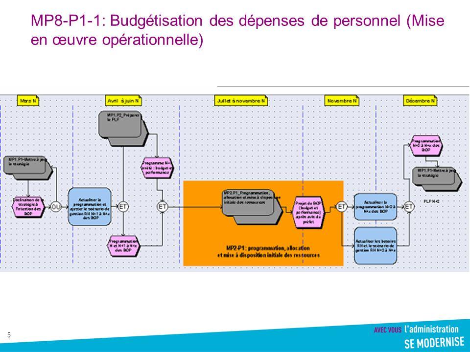 6 MP8-P1-1: Budgétisation des dépenses de personnel(Mise à disposition ressources)