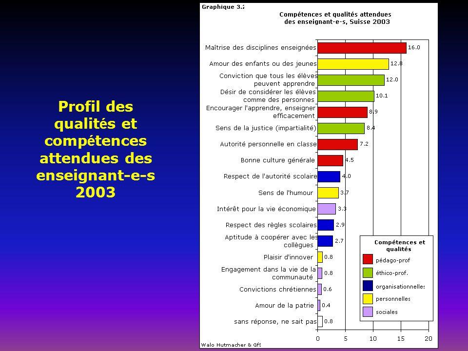 Profil des qualit é s et comp é tences attendues des enseignant-e-s 2003