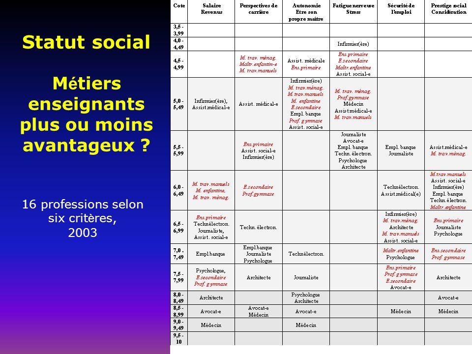 Statut social M é tiers enseignants plus ou moins avantageux .