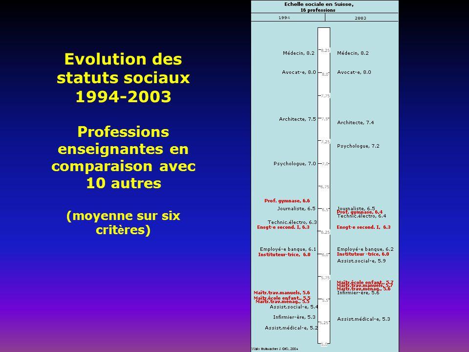 Evolution des statuts sociaux 1994-2003 Professions enseignantes en comparaison avec 10 autres (moyenne sur six crit è res)