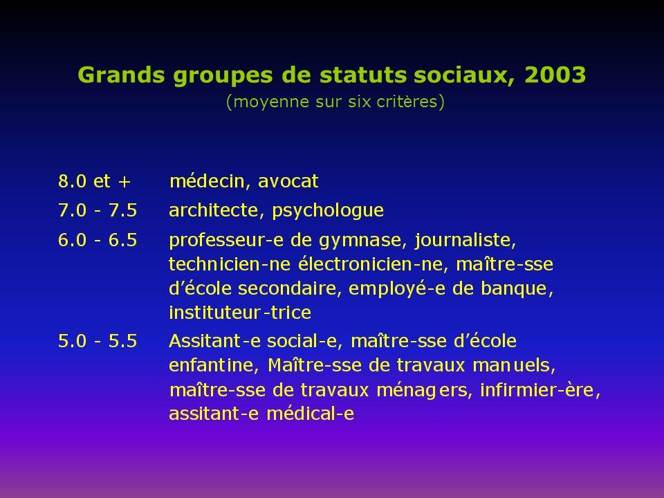 Grands groupes de statuts sociaux, 2003 (moyenne sur six crit è res)