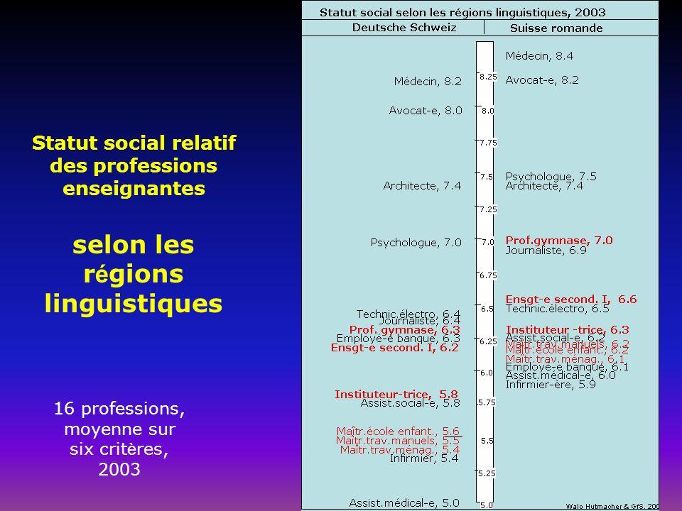 Statut social relatif des professions enseignantes selon les r é gions linguistiques 16 professions, moyenne sur six crit è res, 2003