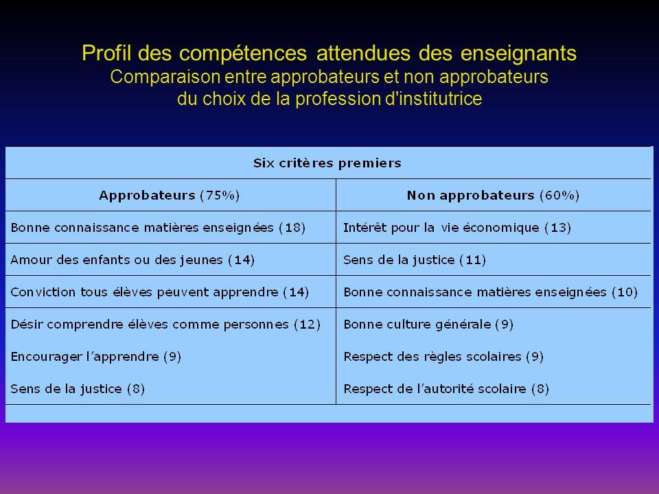 Profil des compétences attendues des enseignants Comparaison entre approbateurs et non approbateurs du choix de la profession d institutrice
