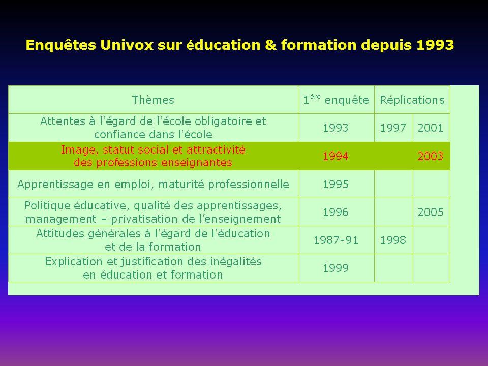 Enquêtes Univox sur é ducation & formation depuis 1993