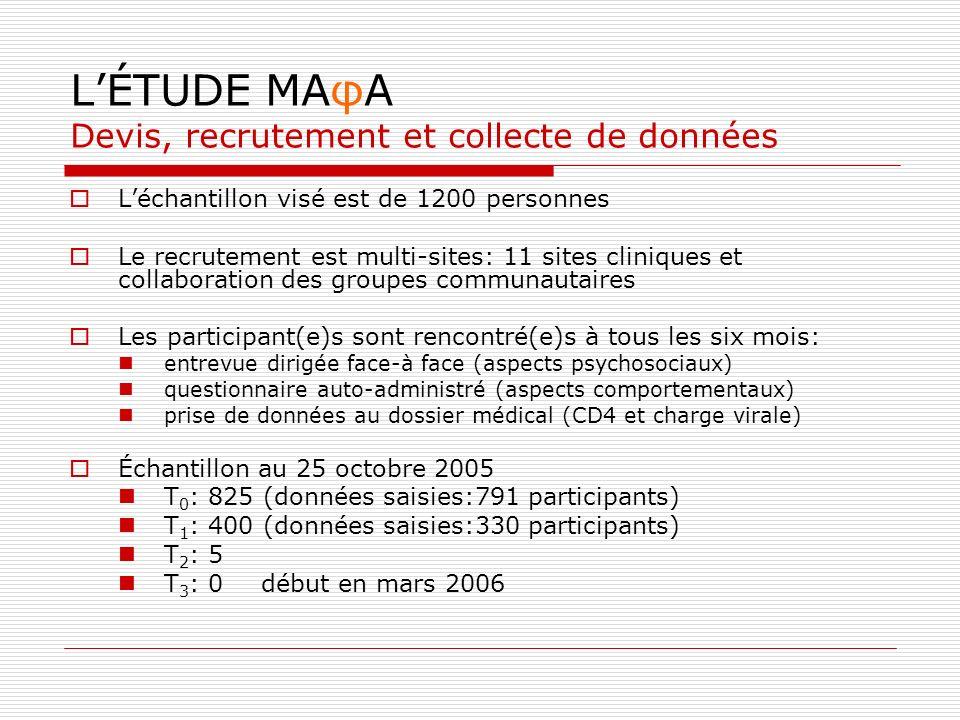 LÉTUDE MAφA Devis, recrutement et collecte de données Léchantillon visé est de 1200 personnes Le recrutement est multi-sites: 11 sites cliniques et collaboration des groupes communautaires Les participant(e)s sont rencontré(e)s à tous les six mois: entrevue dirigée face-à face (aspects psychosociaux) questionnaire auto-administré (aspects comportementaux) prise de données au dossier médical (CD4 et charge virale) Échantillon au 25 octobre 2005 T 0 : 825 (données saisies:791 participants) T 1 : 400 (données saisies:330 participants) T 2 : 5 T 3 : 0début en mars 2006