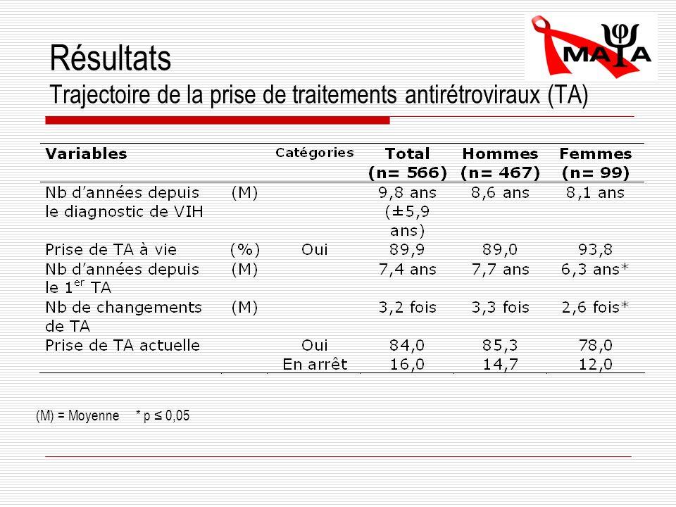 Résultats Trajectoire de la prise de traitements antirétroviraux (TA) (M) = Moyenne * p 0,05