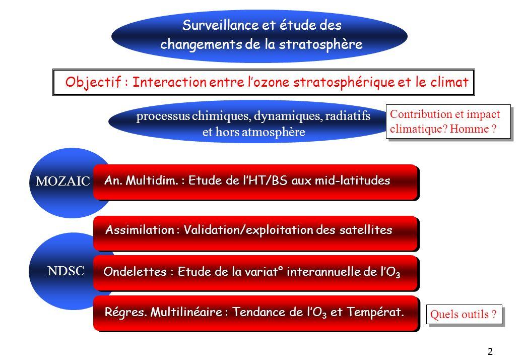 2 NDSC Ondelettes : Etude de la variat° interannuelle de lO 3 Surveillance et étude des changements de la stratosphère Régres.