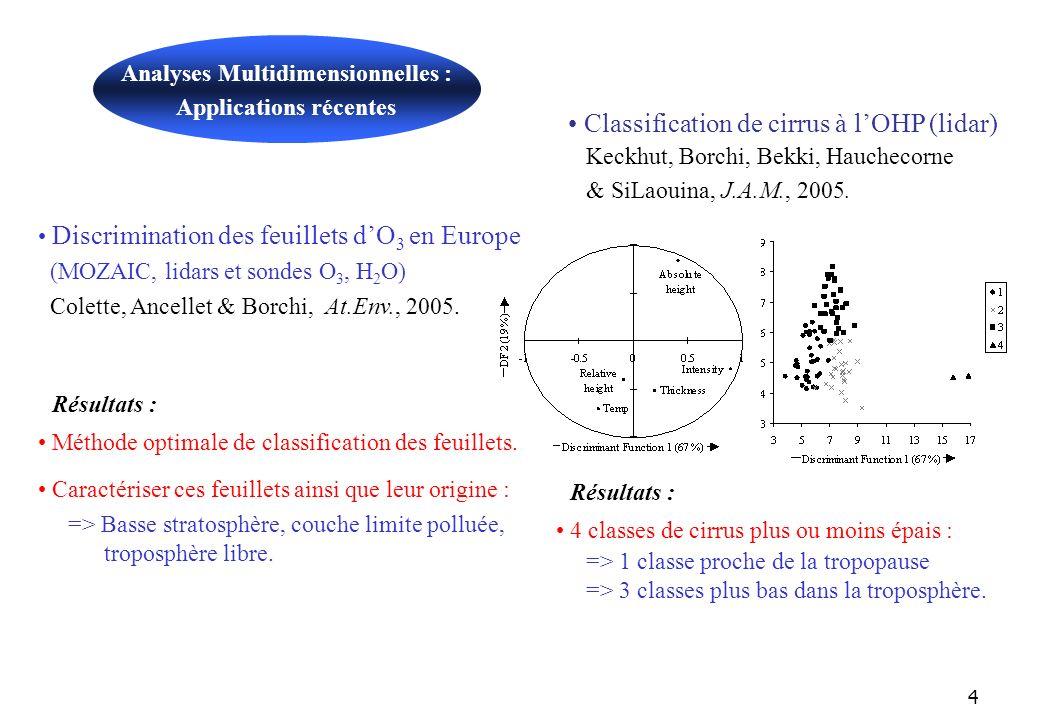 4 Analyses Multidimensionnelles : Applications récentes Résultats : 4 classes de cirrus plus ou moins épais : => 1 classe proche de la tropopause => 3 classes plus bas dans la troposphère.