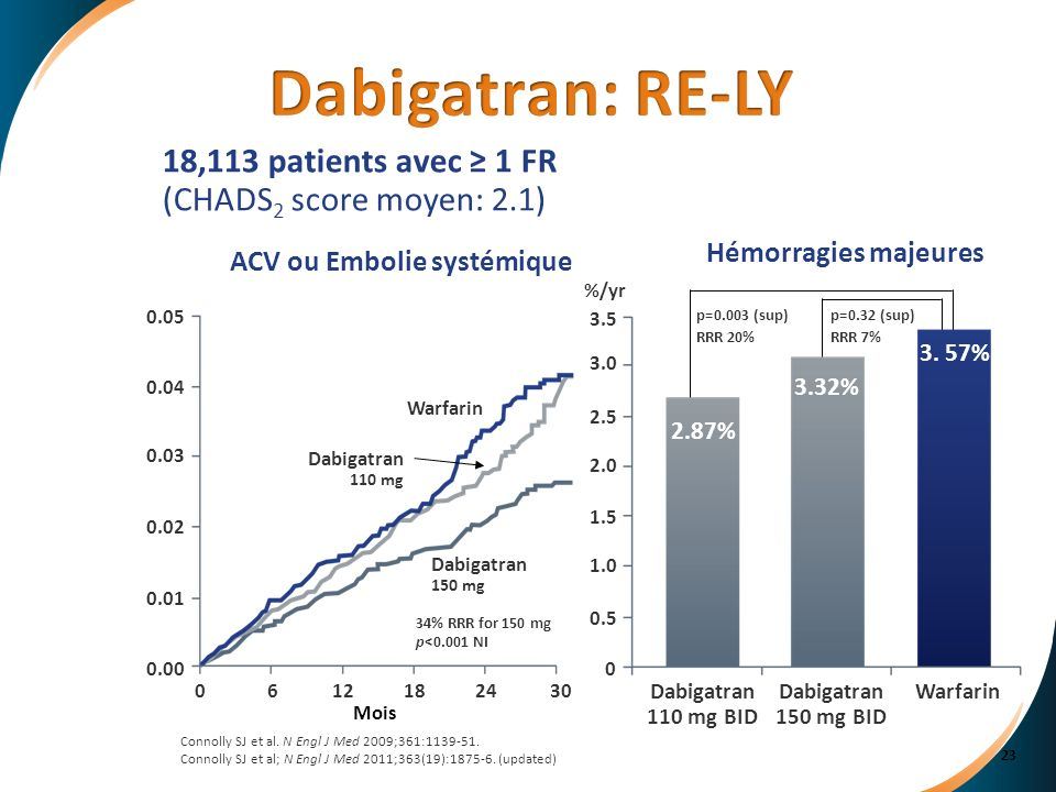 Connolly SJ et al. N Engl J Med 2009;361:1139-51. Connolly SJ et al; N Engl J Med 2011;363(19):1875-6. (updated) Dabigatran 150 mg BID WarfarinDabigat