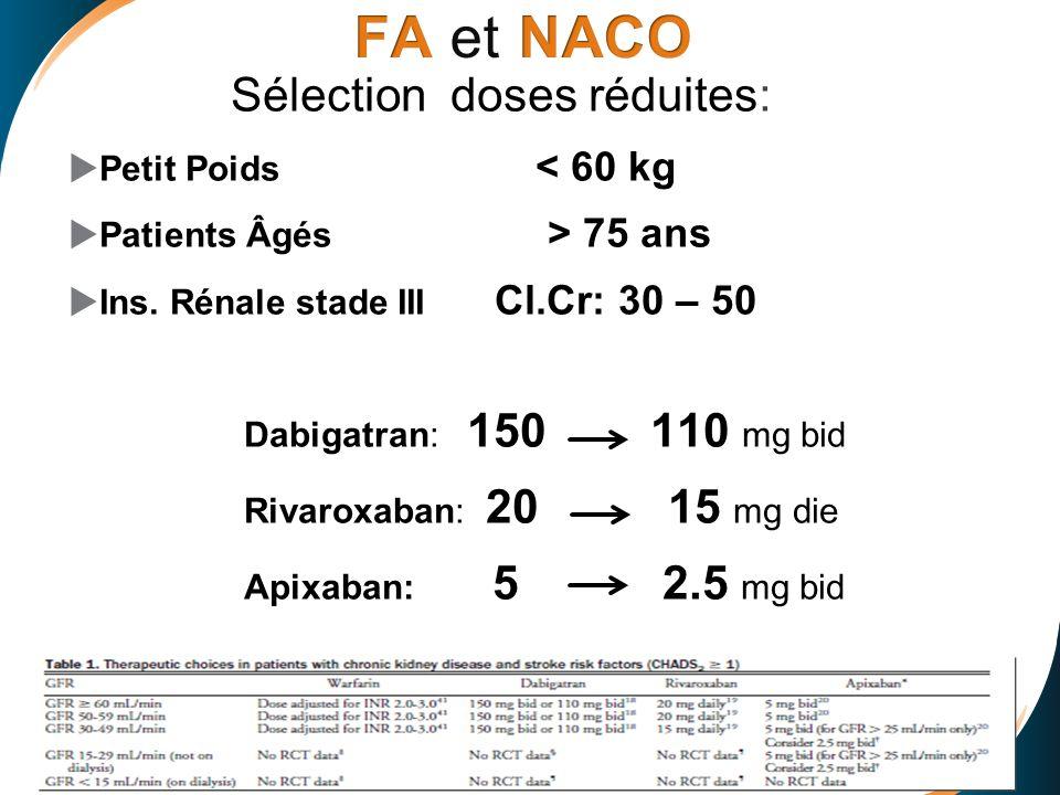 Sélection doses réduites: Petit Poids < 60 kg Patients Âgés > 75 ans Ins. Rénale stade III Cl.Cr: 30 – 50 Dabigatran: 150 110 mg bid Rivaroxaban: 20 1