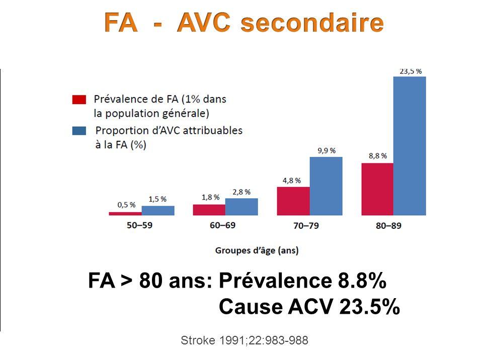FA > 80 ans: Prévalence 8.8% Cause ACV 23.5% Stroke 1991;22:983-988
