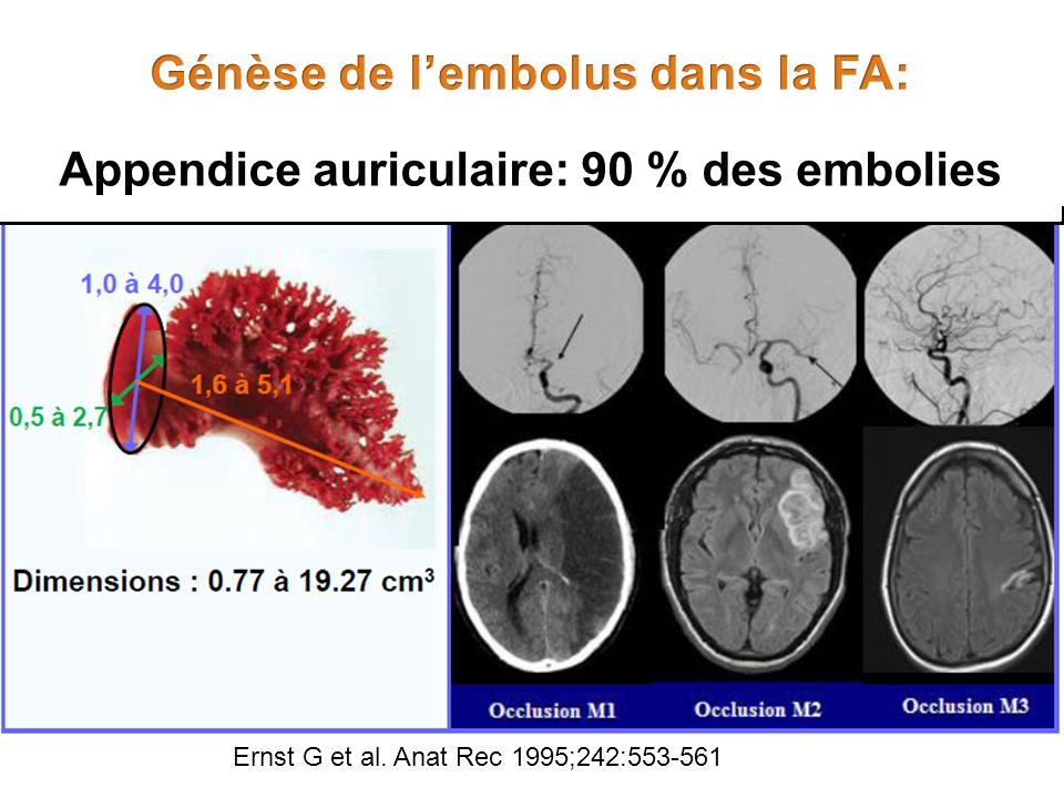 Appendice auriculaire: 90 % des embolies Ernst G et al. Anat Rec 1995;242:553-561