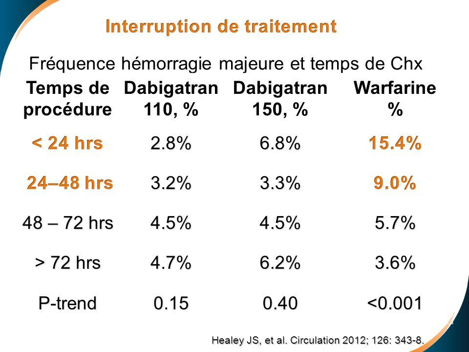 Temps de procédure Dabigatran 110, % Dabigatran 150, % Warfarine %2.8%6.8% 3.2%3.3% 48 – 72 hrs 4.5%4.5%5.7% > 72 hrs 4.7%6.2%3.6% P-trend0.150.40<0.0