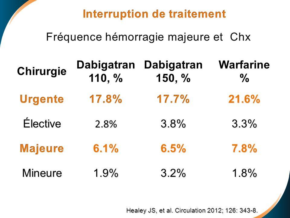 Chirurgie Dabigatran 110, % Dabigatran 150, % Warfarine %21.6% Élective2.8%3.8%3.3% 6.1%6.5%7.8% Mineure1.9%3.2%1.8% Healey JS, et al. Circulation 201