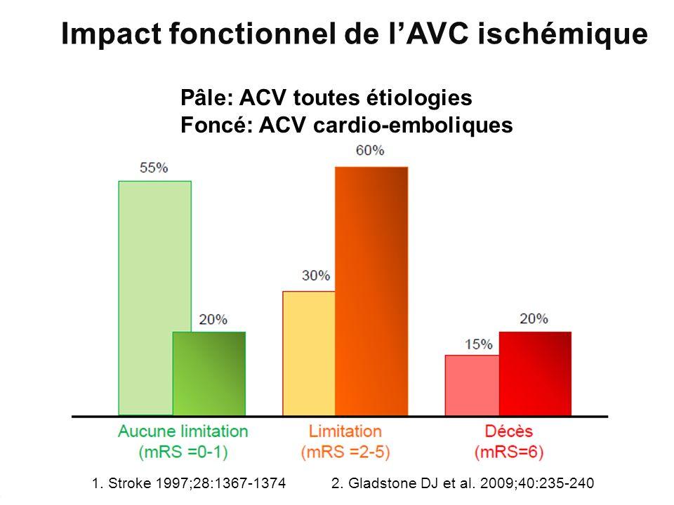 Pâle: ACV toutes étiologies Foncé: ACV cardio-emboliques 1. Stroke 1997;28:1367-1374 2. Gladstone DJ et al. 2009;40:235-240