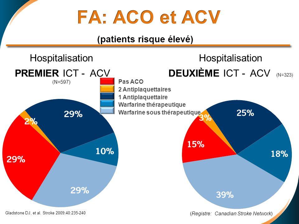 Gladstone DJ, et al. Stroke 2009;40:235-240 Hospitalisation PREMIER ICT - ACV (N=597) Hospitalisation DEUXIÈME ICT - ACV (N=323) (Registre: Canadian S