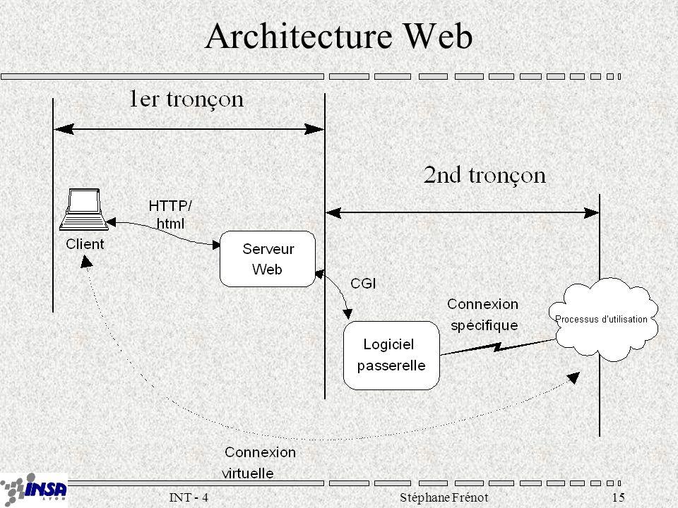 Stéphane Frénot15INT - 4 Architecture Web