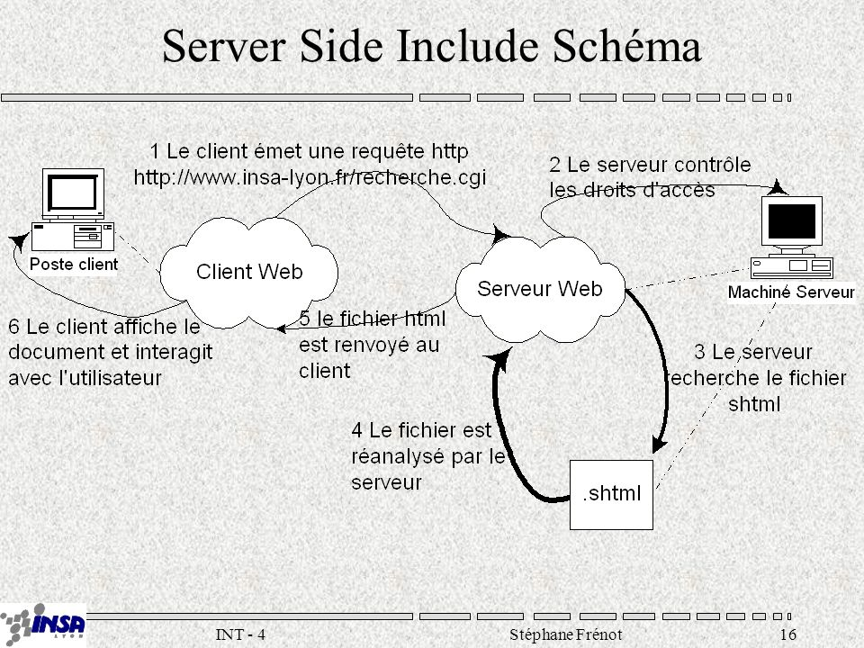 Stéphane Frénot16INT - 4 Server Side Include Schéma
