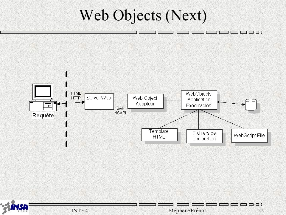 Stéphane Frénot22INT - 4 Web Objects (Next)