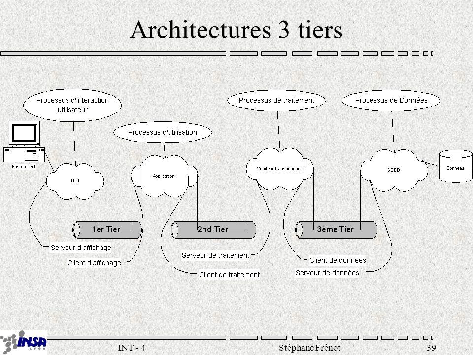Stéphane Frénot39INT - 4 Architectures 3 tiers