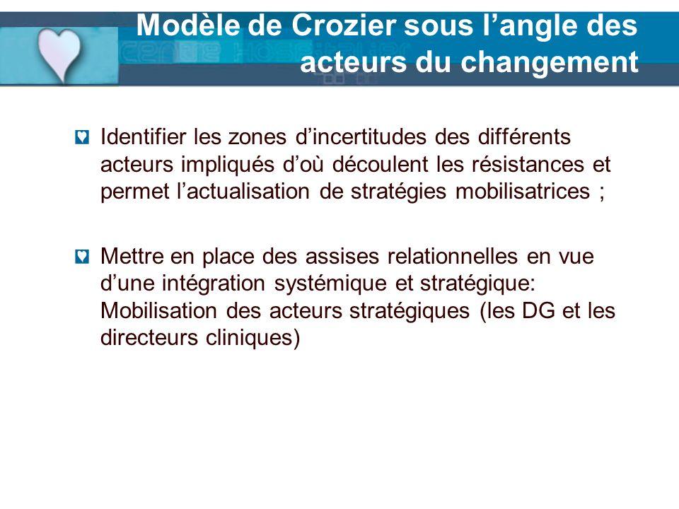 Modèle de Crozier sous langle des acteurs du changement Identifier les zones dincertitudes des différents acteurs impliqués doù découlent les résistan