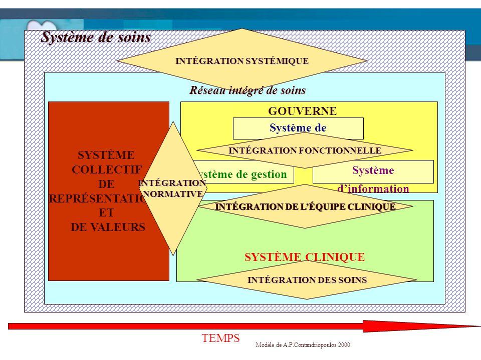 Système de soins TEMPS Modèle de A.P.Contandriopoulos 2000 Système de financement Système dinformation Système de gestion SYSTÈME CLINIQUE SYSTÈME COL