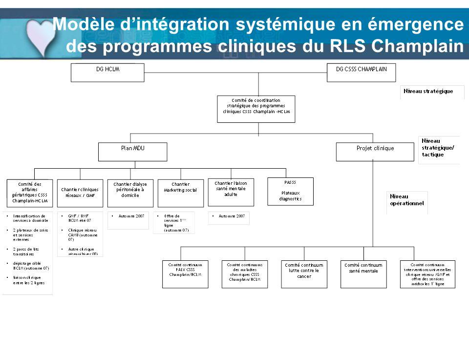 Modèle dintégration systémique en émergence des programmes cliniques du RLS Champlain