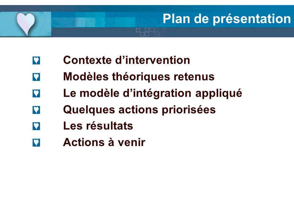 Plan de présentation Contexte dintervention Modèles théoriques retenus Le modèle dintégration appliqué Quelques actions priorisées Les résultats Actio