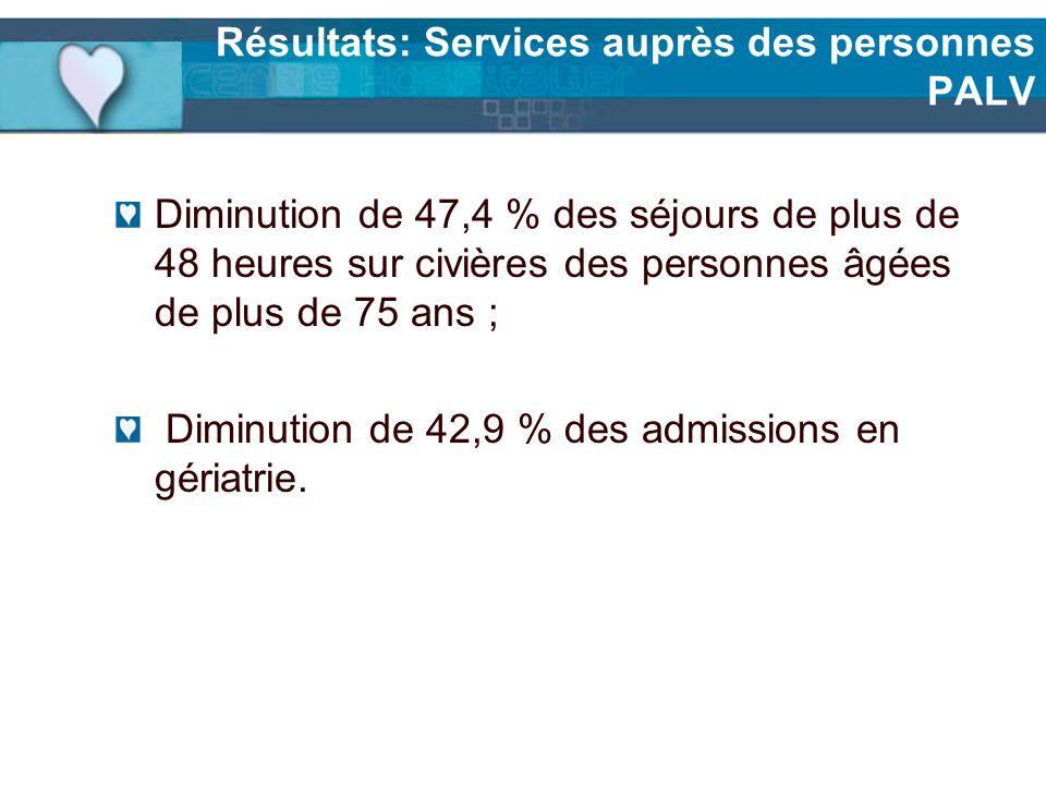 Résultats: Services auprès des personnes PALV Diminution de 47,4 % des séjours de plus de 48 heures sur civières des personnes âgées de plus de 75 ans