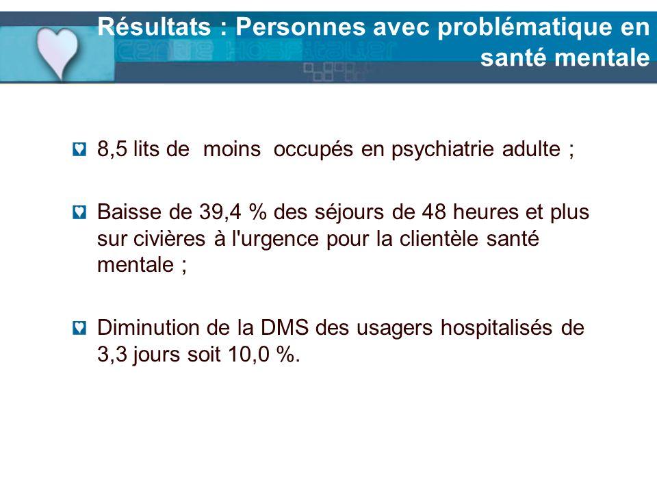 Résultats : Personnes avec problématique en santé mentale 8,5 lits de moins occupés en psychiatrie adulte ; Baisse de 39,4 % des séjours de 48 heures